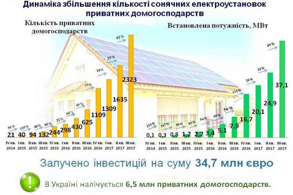 Популярність зеленого тарифу зростає