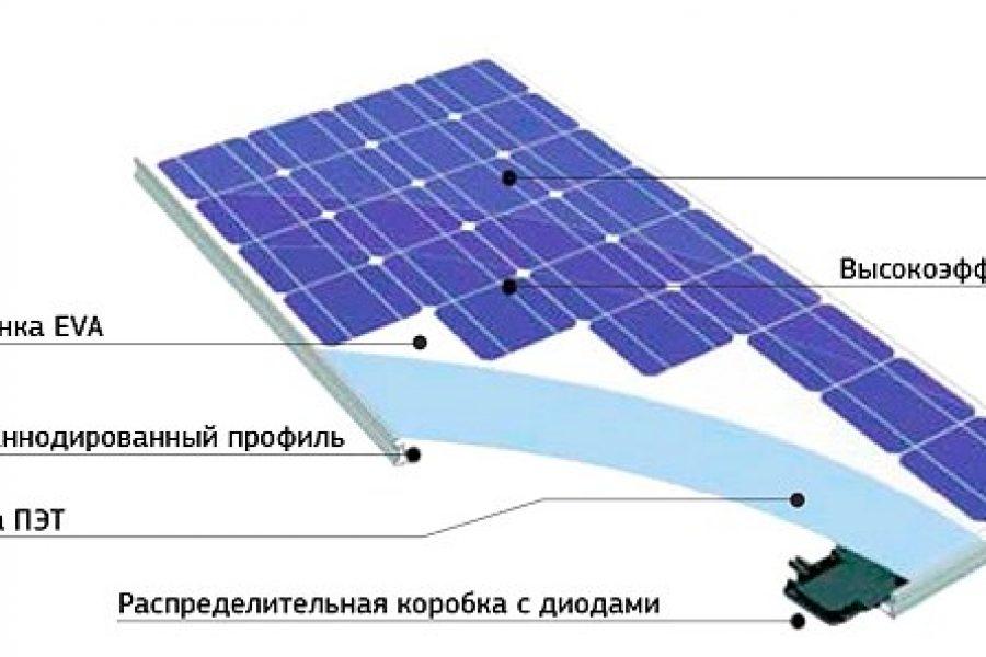 Як влаштована сонячна батарея