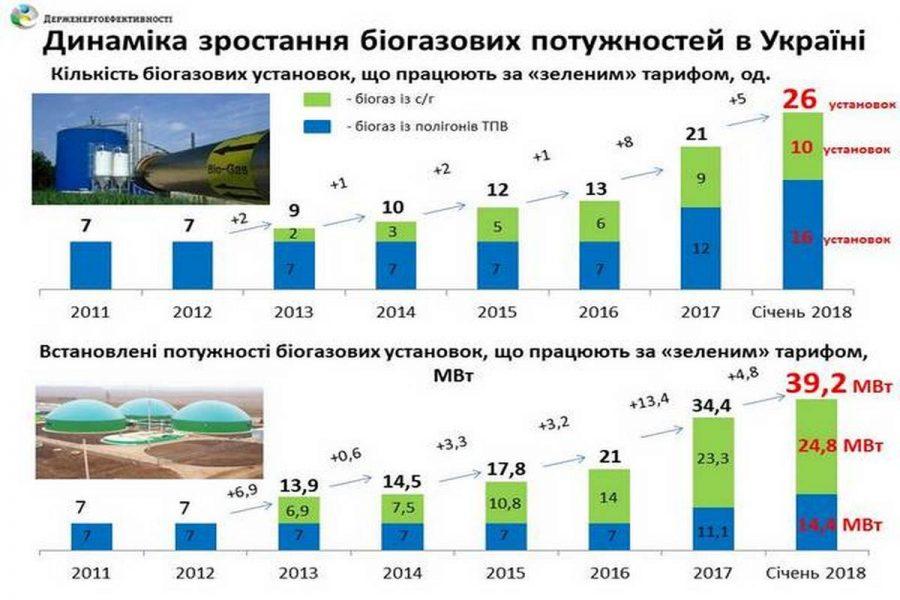Мощность биогазовых установок в Украине выросла в три раза
