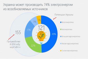 Поновлювані джерела енергії здатні покрити до 74% потреби України в електриці