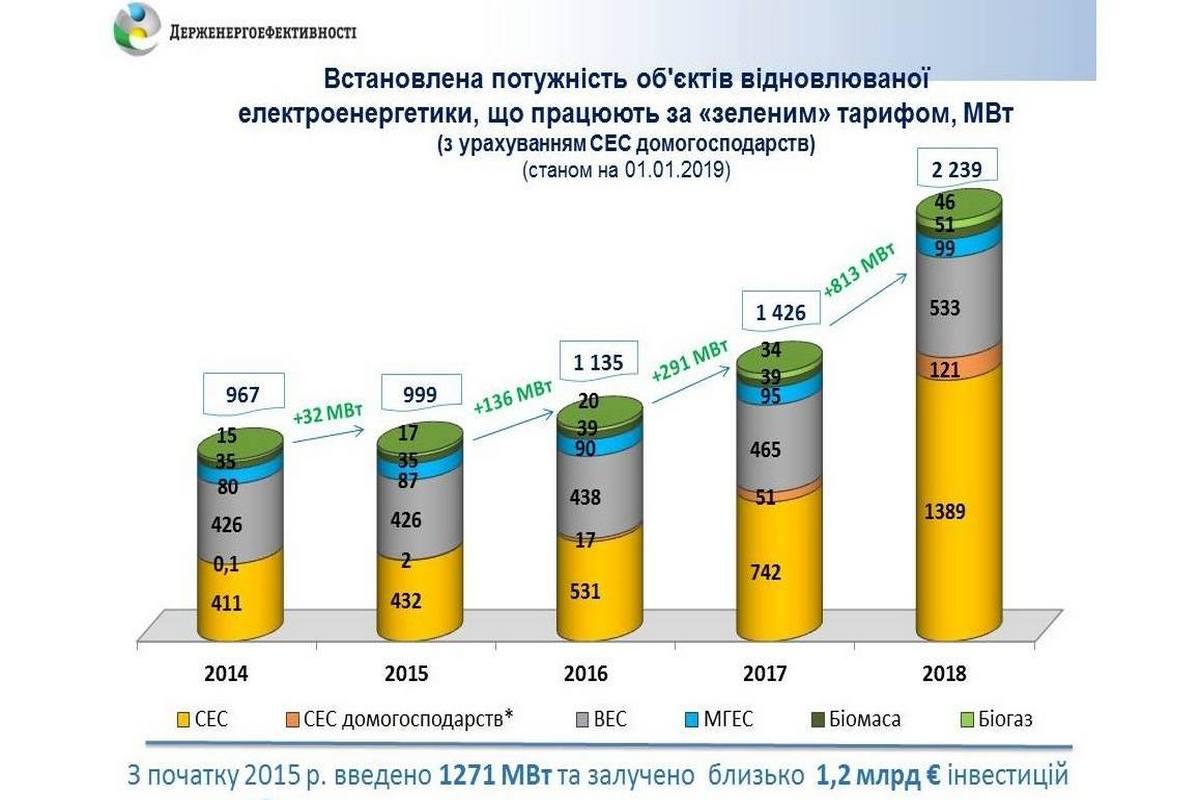 Возобновляемая энергетика в Украине за год выросла на 740 МВт