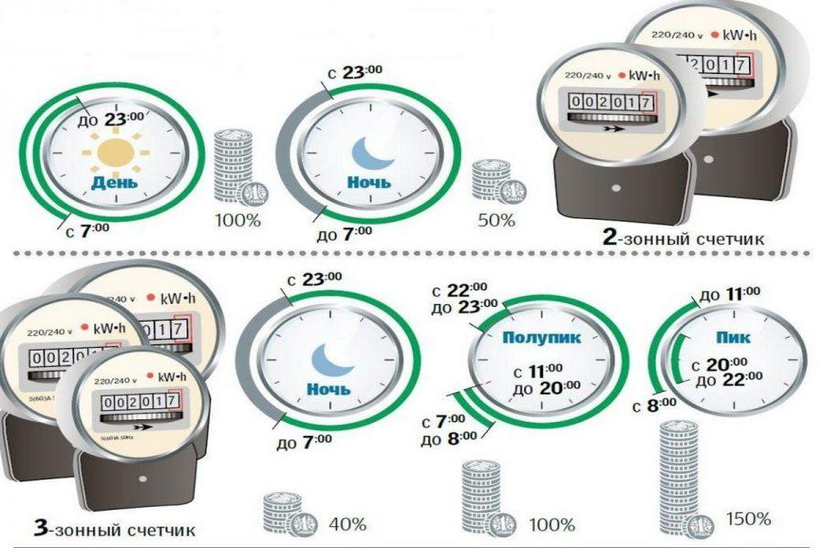 Нічний тариф на електроенергію в Україні. Інформація для споживачів