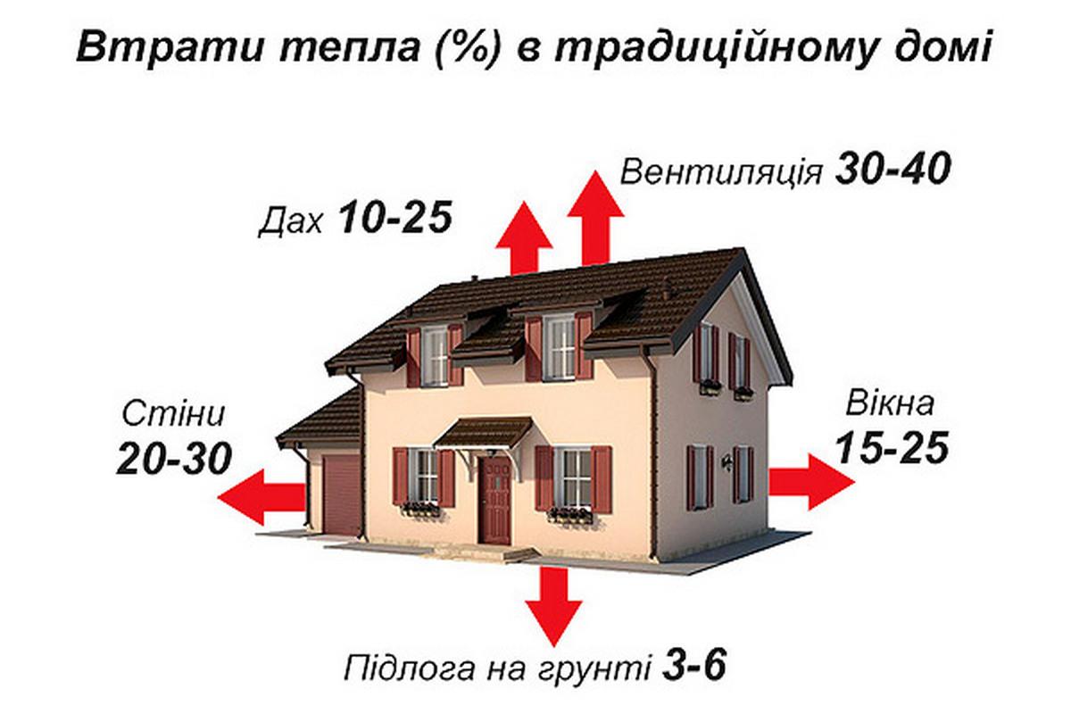 Тепловтрати будинку: як уникнути витоку тепла