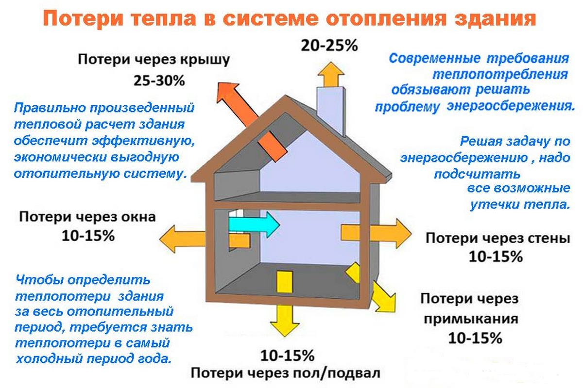 Теплопотери дома: как избежать утечки тепла