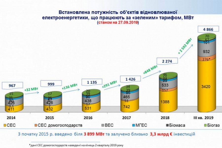 Відновлювана енергетика в Україні в 2019 році стала вдвічі потужнішою