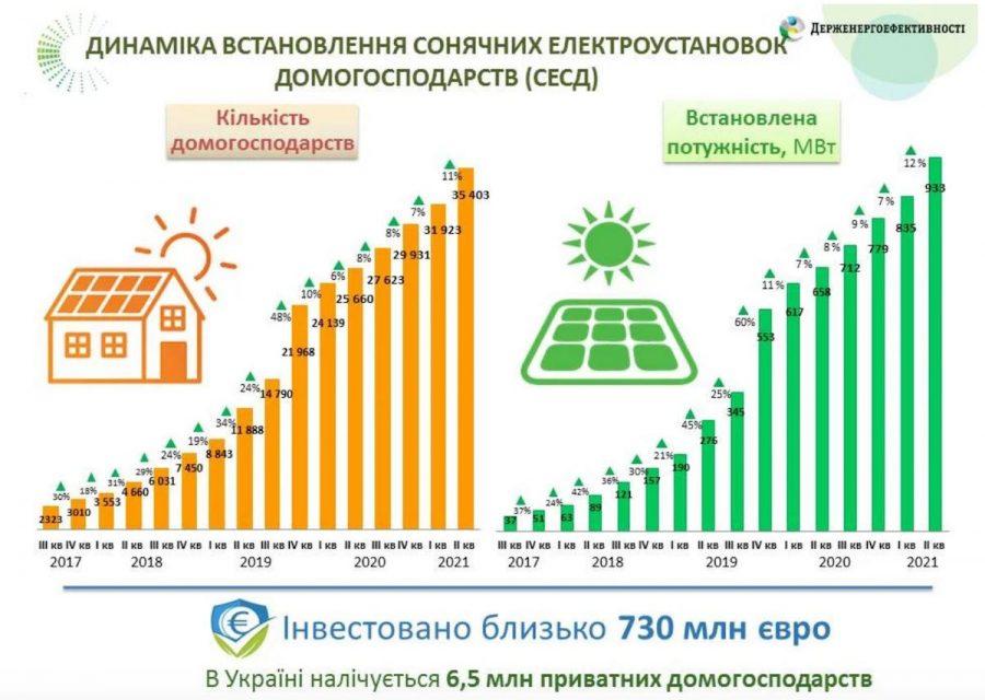 35 тисяч. Кількість домогосподарств з сонячними електростанціями активно зростає
